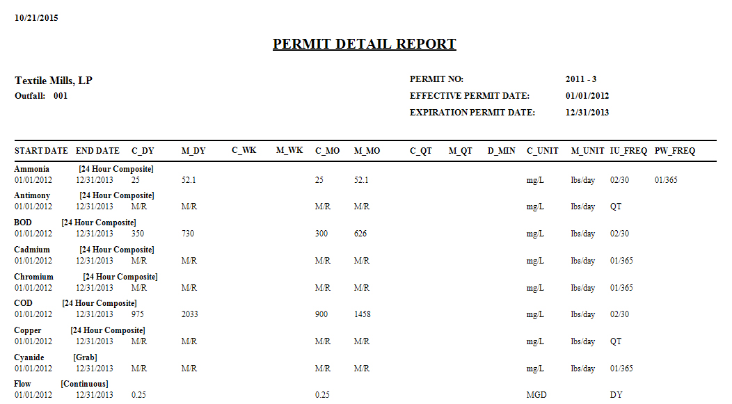 Permit Data Report